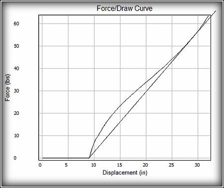 cari-bow peregrine draw force curve