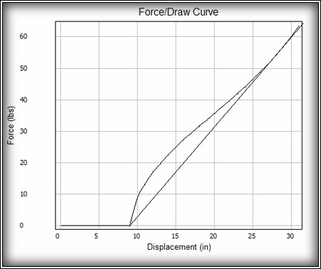 draw force curve for cari-bow slynx
